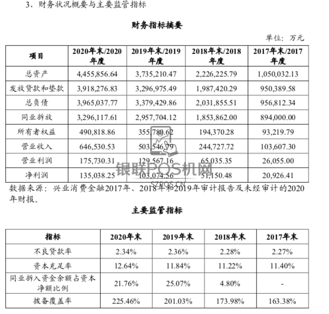 2020兴业消费金融实现13.5亿净利润,将引入中国移动新股东
