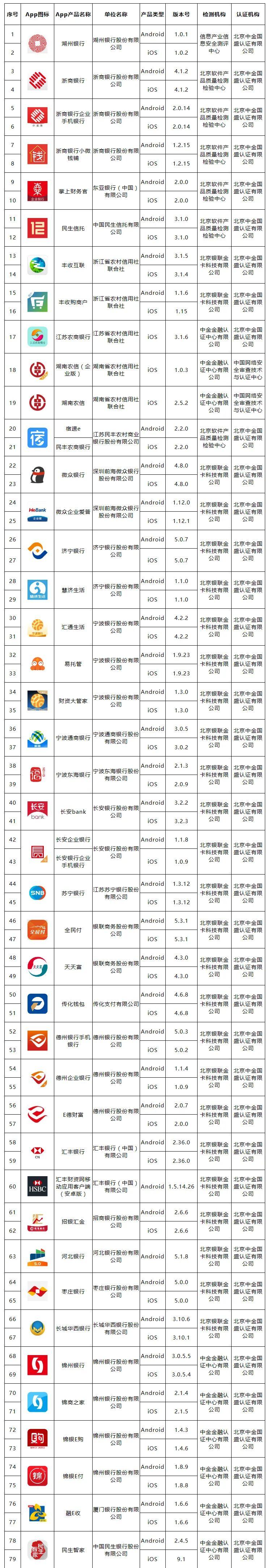 第七批移动金融App备案名单发布:含7家第三方支付机构