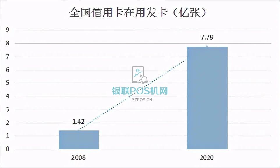 2020年POS机具数量再创历史新高,到底发生了什么?